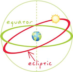 Ecliptic Equator Image