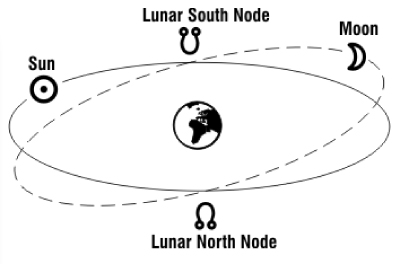 Sideral Orbit v Ecliptic Image